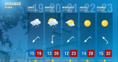[dotb.eus] La semana comienza gris, el sol se asomará a partir de mañana