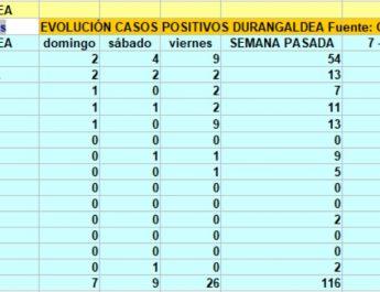 [dotb.eus] Durangaldea suma 42 nuevos casos en tres días, 15 de ellos en Durango