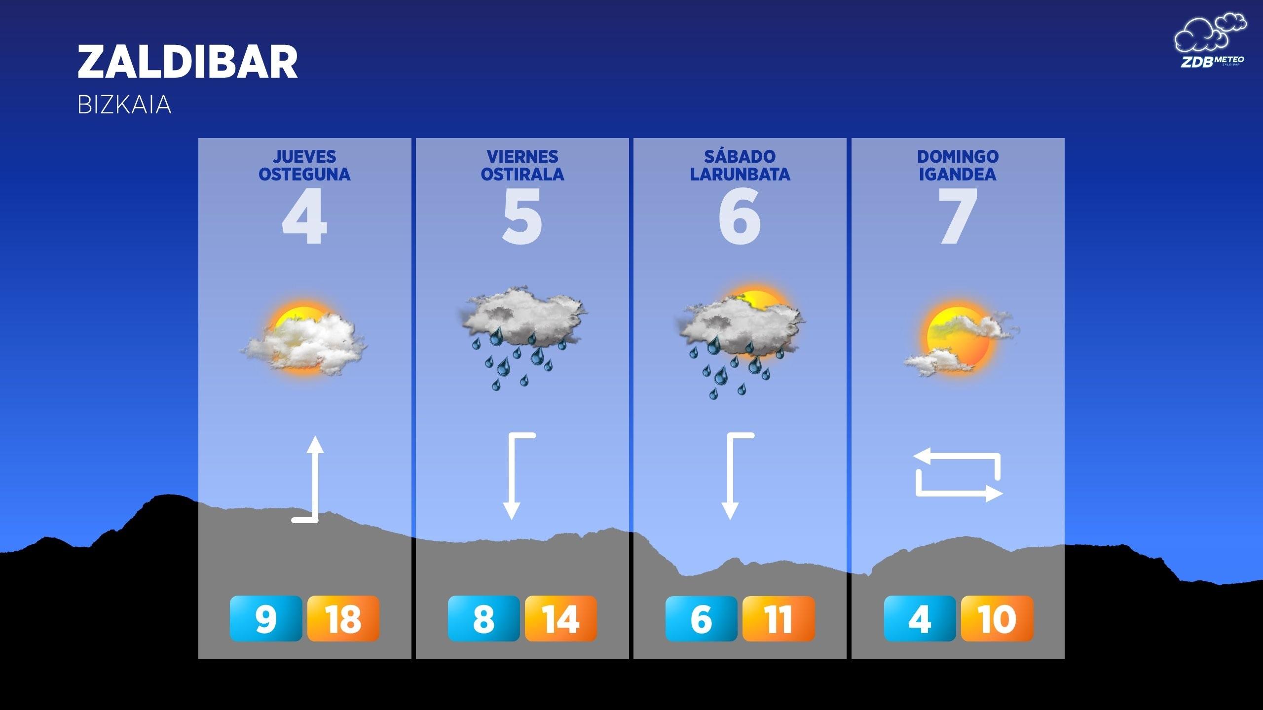 [dotb.eus] Jueves soleado, viernes gris y temperaturas en descenso