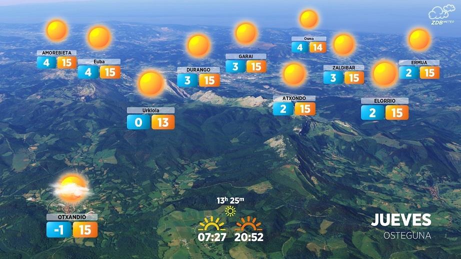 [dotb.eus] Jueves soleado en Durangaldea con temperaturas en ligero descenso