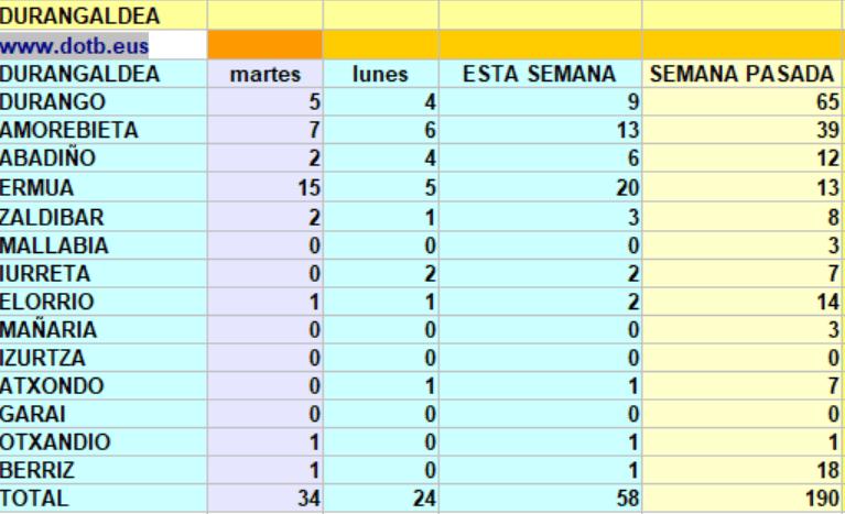 [dotb.eus] Durangaldea: 34 casos nuevos, 15 en Ermua, 7 en Amorebieta