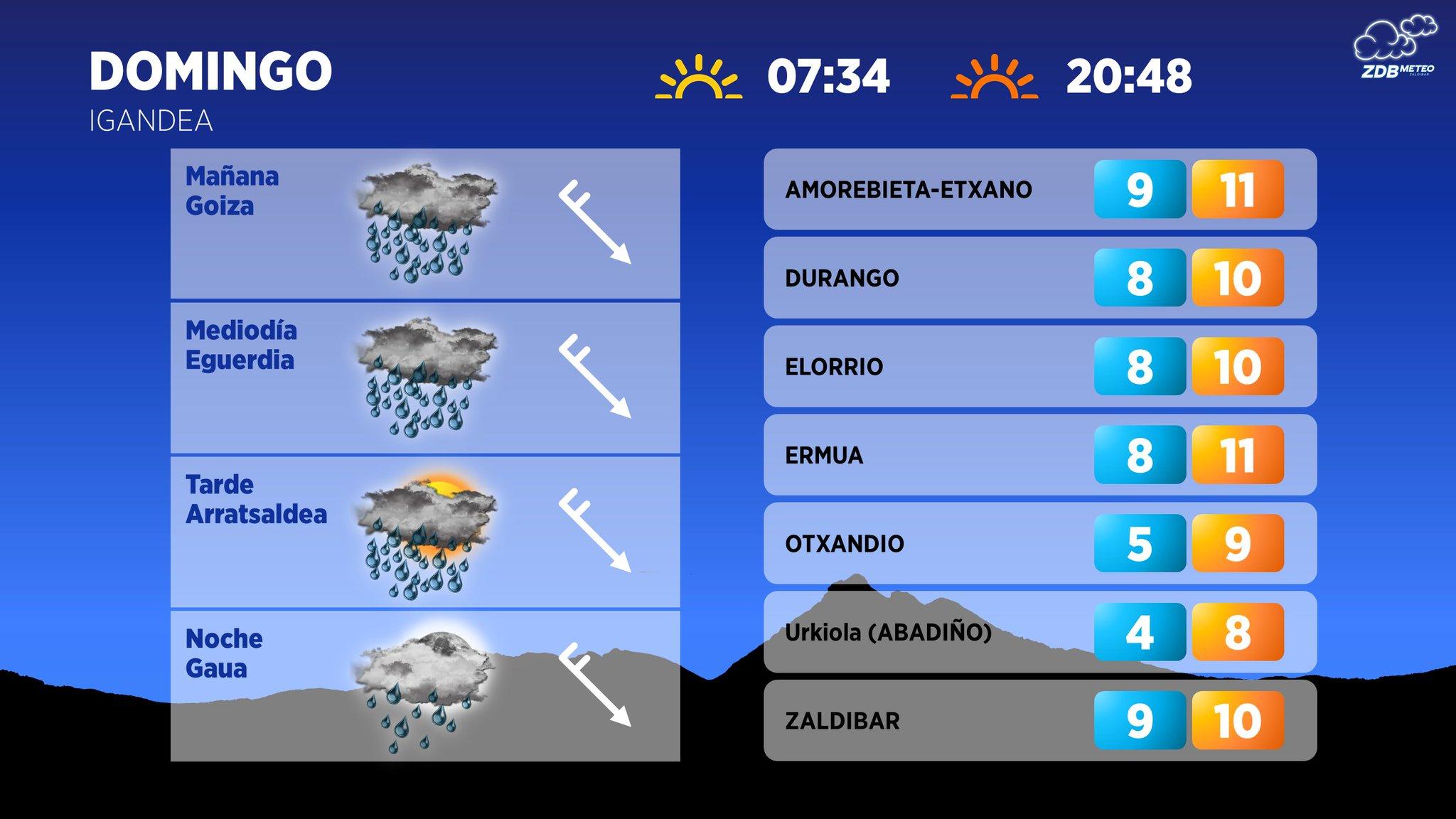 [dotb.eus] Domingo lluvioso, nieve en torno a los 800 metros y frío