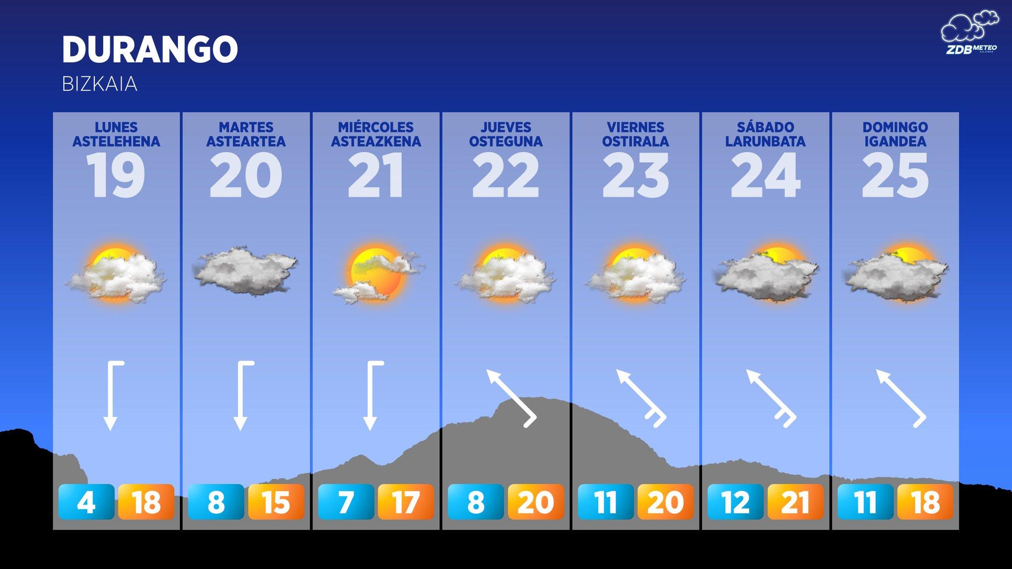 [dotb.eus] Semana con intervalos nubosos y poca lluvia