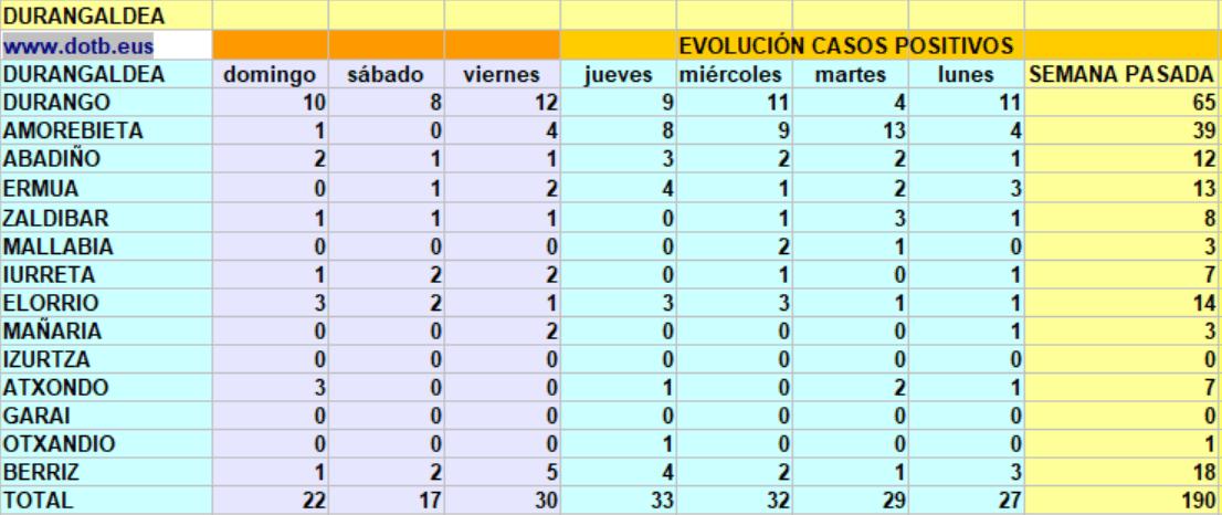[dotb.eus] Durangaldea suma 69 casos desde el viernes, 30 de ellos en Durango