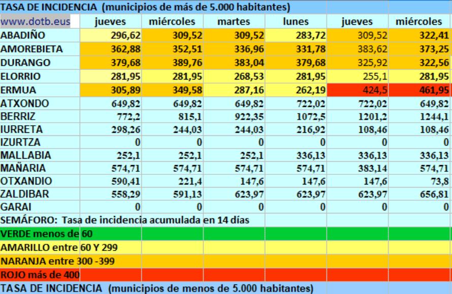 [dotb.eus] Durangaldea suma 21 casos, 5 en Durango y Otxandio, Abadiño en amarillo