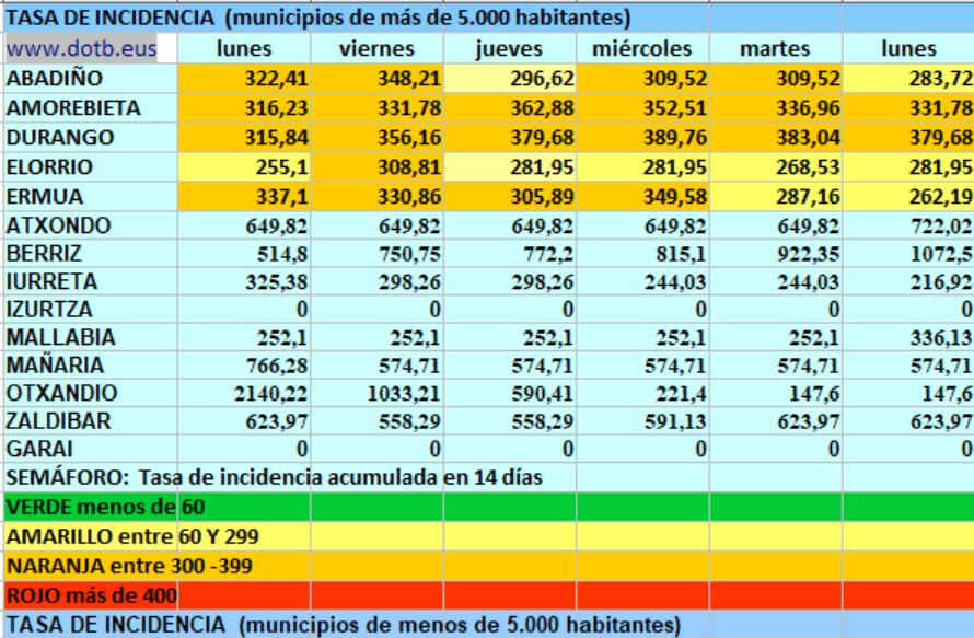 [dotb.eus] Durangaldea suma 48 casos desde el viernes, 16 en Otxandio, 12 en Ermua